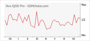 Le graphique de popularité de Vivo iQOO Pro