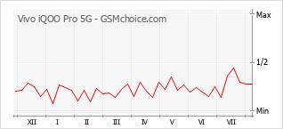 Populariteit van de telefoon: diagram Vivo iQOO Pro 5G