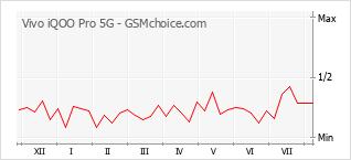 Traçar mudanças de populariedade do telemóvel Vivo iQOO Pro 5G
