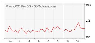 手机声望改变图表 Vivo iQOO Pro 5G