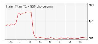 Popularity chart of Haier Titan T1