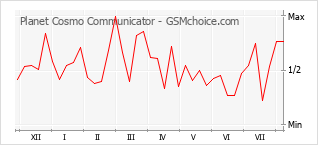 Popularity chart of Planet Cosmo Communicator