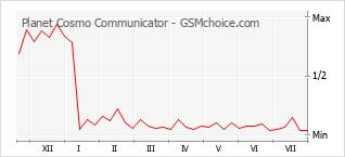 Popularity chart of Planet Cosmo Communicator