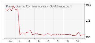 Grafico di modifiche della popolarità del telefono cellulare Planet Cosmo Communicator