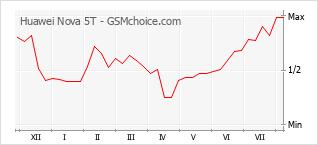 Popularity chart of Huawei Nova 5T