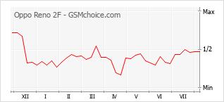 Le graphique de popularité de Oppo Reno 2F
