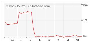 Le graphique de popularité de Cubot R15 Pro