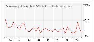 Popularity chart of Samsung Galaxy A90 5G 8 GB
