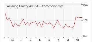 手機聲望改變圖表 Samsung Galaxy A90 5G
