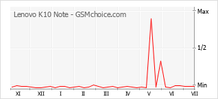 Popularity chart of Lenovo K10 Note