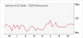 Le graphique de popularité de Lenovo K10 Note