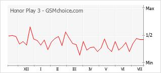 Gráfico de los cambios de popularidad Honor Play 3