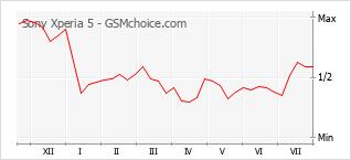 Popularity chart of Sony Xperia 5