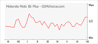 Popularity chart of Motorola Moto E6 Plus