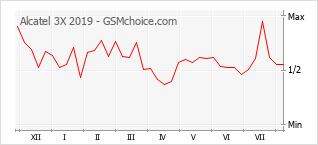 Popularity chart of Alcatel 3X 2019