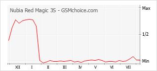 Gráfico de los cambios de popularidad Nubia Red Magic 3S