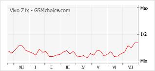 Gráfico de los cambios de popularidad Vivo Z1x