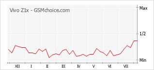 Grafico di modifiche della popolarità del telefono cellulare Vivo Z1x