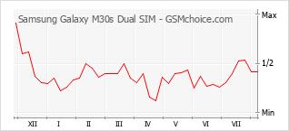 手机声望改变图表 Samsung Galaxy M30S Dual SIM