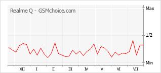 Gráfico de los cambios de popularidad Realme Q