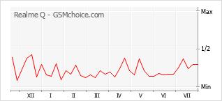 Le graphique de popularité de Realme Q