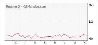 Grafico di modifiche della popolarità del telefono cellulare Realme Q