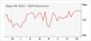 Gráfico de los cambios de popularidad Oppo A9 2020