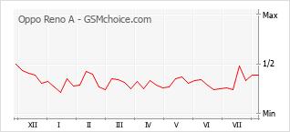 Populariteit van de telefoon: diagram Oppo Reno A