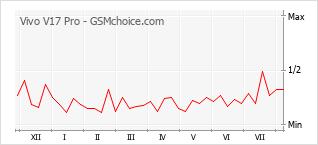 Populariteit van de telefoon: diagram Vivo V17 Pro