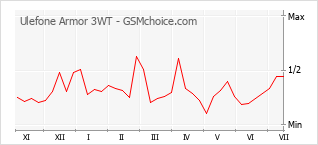 Popularity chart of Ulefone Armor 3WT