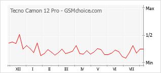 Diagramm der Poplularitätveränderungen von Tecno Camon 12 Pro