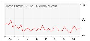 Traçar mudanças de populariedade do telemóvel Tecno Camon 12 Pro