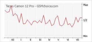 Диаграмма изменений популярности телефона Tecno Camon 12 Pro