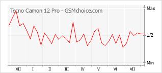 手機聲望改變圖表 Tecno Camon 12 Pro
