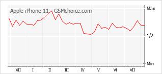 Gráfico de los cambios de popularidad Apple iPhone 11