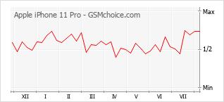 Gráfico de los cambios de popularidad Apple iPhone 11 Pro