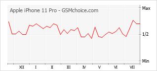Le graphique de popularité de Apple iPhone 11 Pro