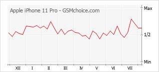 Grafico di modifiche della popolarità del telefono cellulare Apple iPhone 11 Pro
