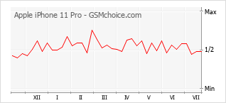 Диаграмма изменений популярности телефона Apple iPhone 11 Pro