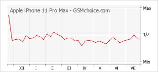 Le graphique de popularité de Apple iPhone 11 Pro Max