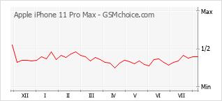 Grafico di modifiche della popolarità del telefono cellulare Apple iPhone 11 Pro Max