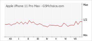 手机声望改变图表 Apple iPhone 11 Pro Max