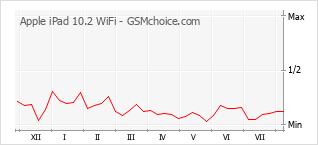 Gráfico de los cambios de popularidad Apple iPad 10.2 WiFi