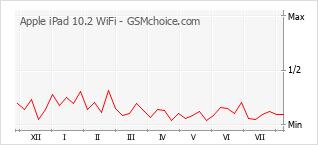 Populariteit van de telefoon: diagram Apple iPad 10.2 WiFi