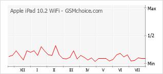 Диаграмма изменений популярности телефона Apple iPad 10.2 WiFi