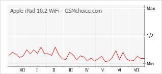 手机声望改变图表 Apple iPad 10.2 WiFi