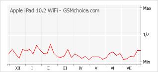 手機聲望改變圖表 Apple iPad 10.2 WiFi