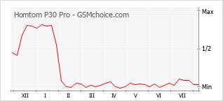 Diagramm der Poplularitätveränderungen von Homtom P30 Pro