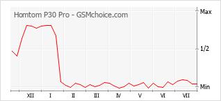 Диаграмма изменений популярности телефона Homtom P30 Pro