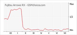 Popularity chart of Fujitsu Arrows RX